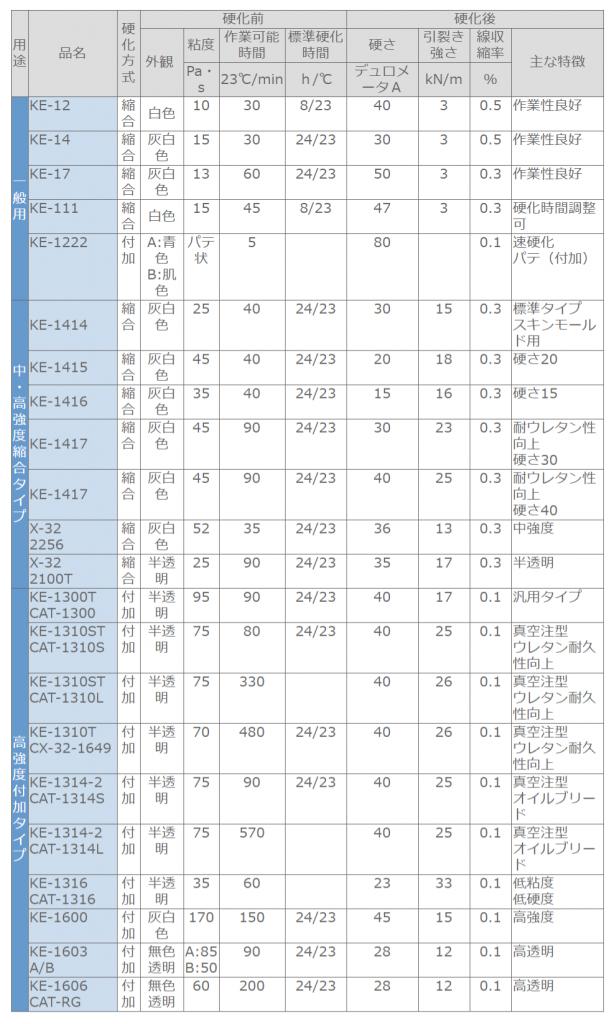 型取り用RTVゴム(信越シリコーン)