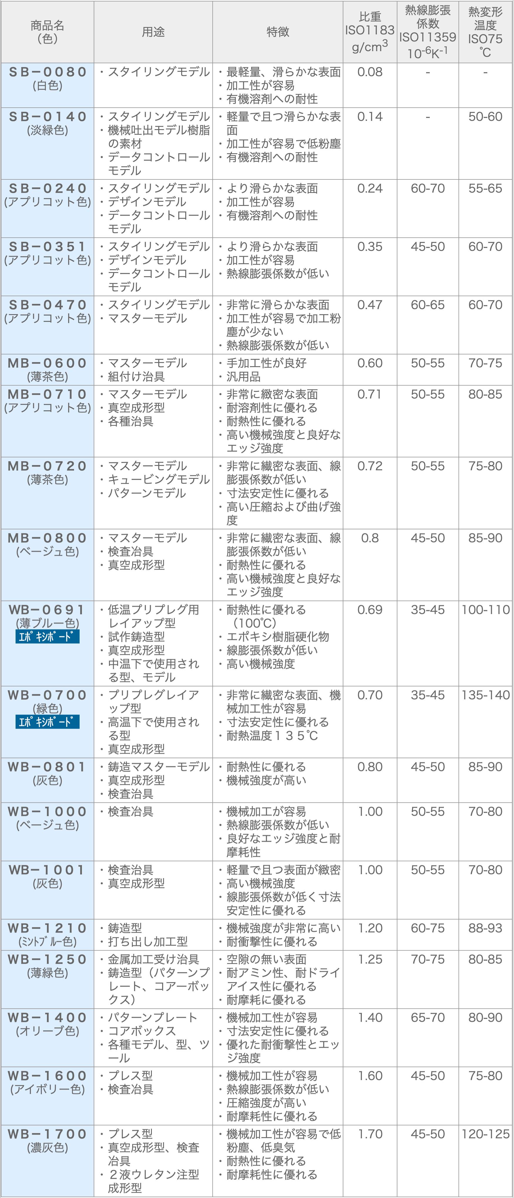 マシナブルボード RAMPF(ランプ) GroupJapan 「RAKU-TOOL(ラクツール)」