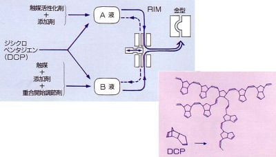 DCPD-RIM(ジシクロペンタジエン)注入装置及び型締装置