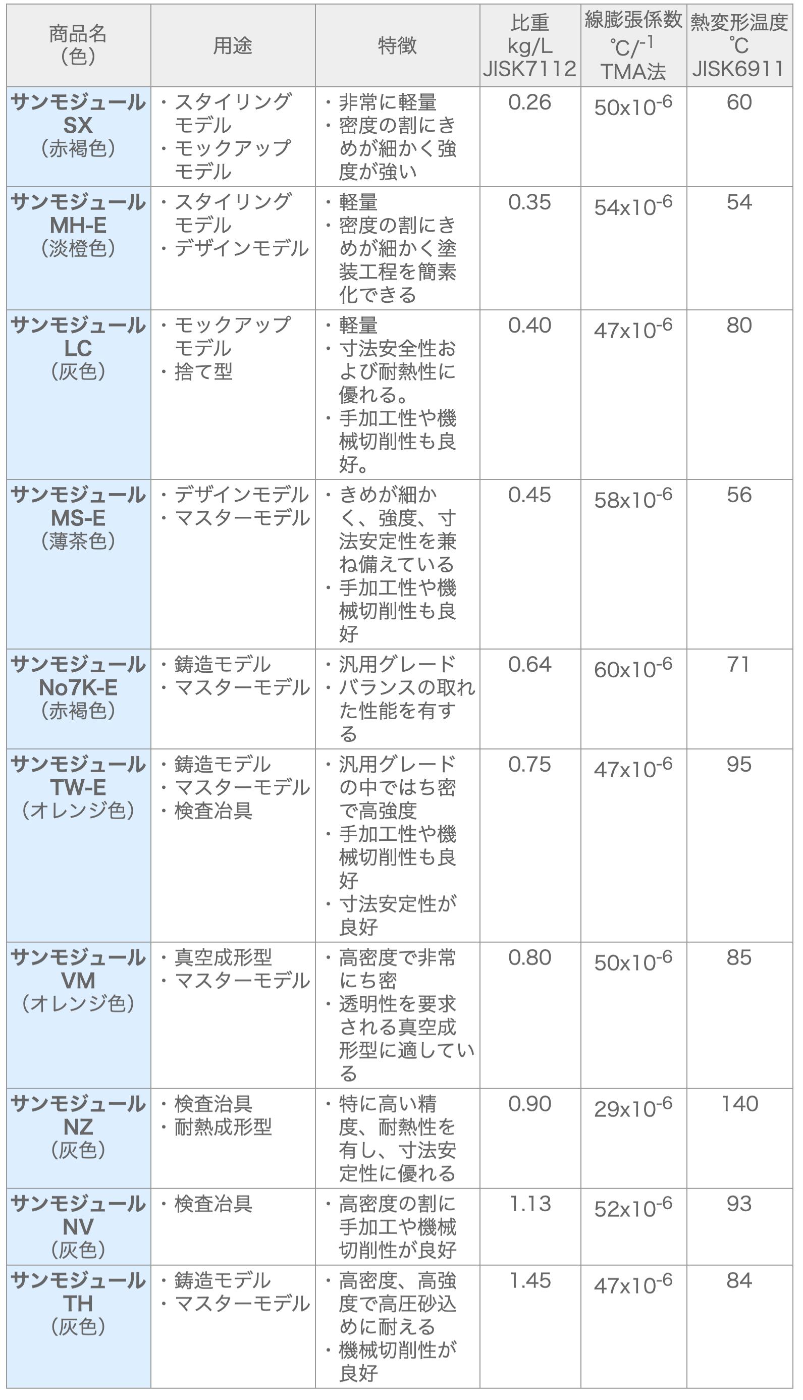マシナブルボード 三洋化成工業 「サンモジュール」